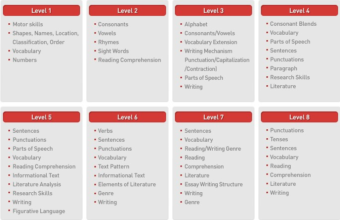 english areas of study: levels 1-8